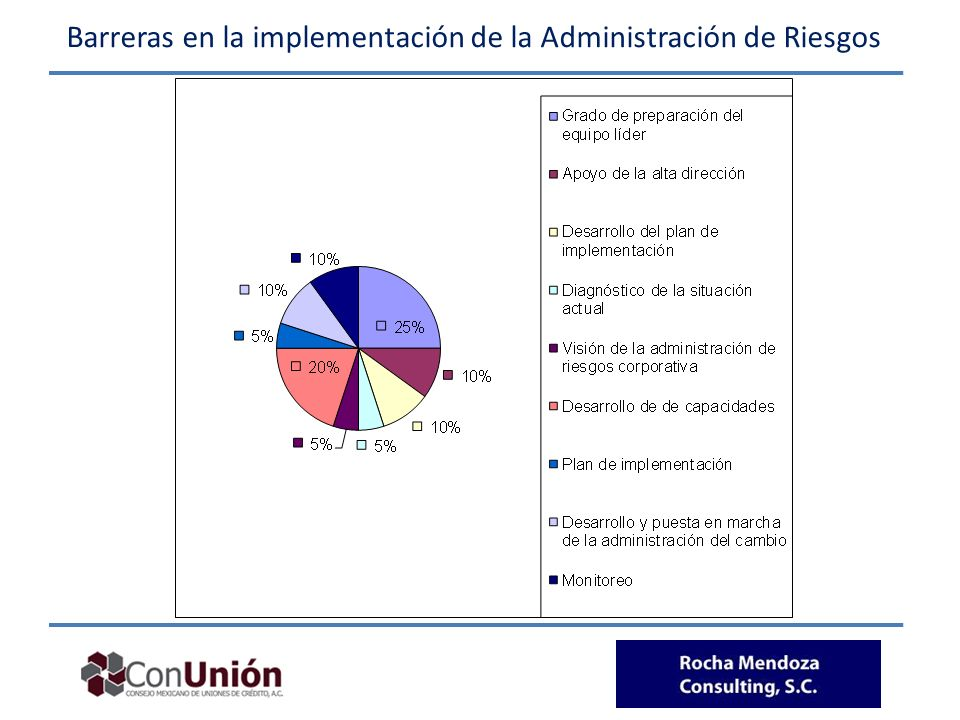 Barreras en la implementación de la Administración de Riesgos