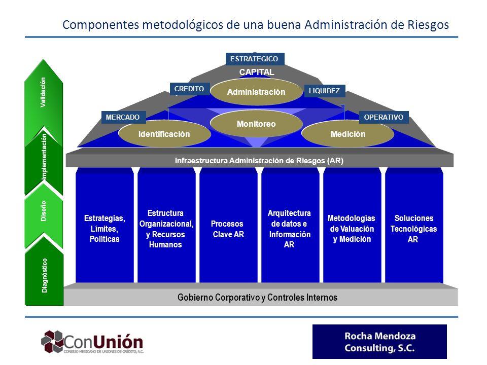 Componentes metodológicos de una buena Administración de Riesgos Estrategias, Límites, Políticas Estructura Organizacional, y Recursos Humanos Solucio