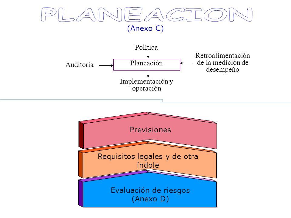 Planeación Retroalimentación de la medición de desempeño Implementación y operación Auditoría Política Evaluación de riesgos (Anexo D) Requisitos lega