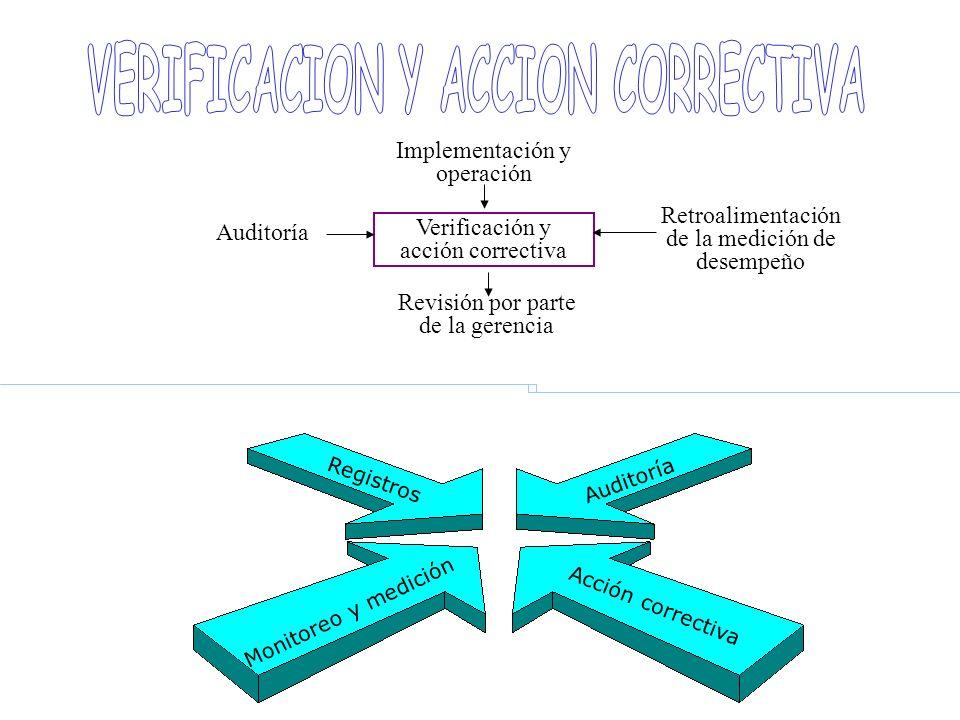Verificación y acción correctiva Retroalimentación de la medición de desempeño Auditoría Implementación y operación Revisión por parte de la gerencia