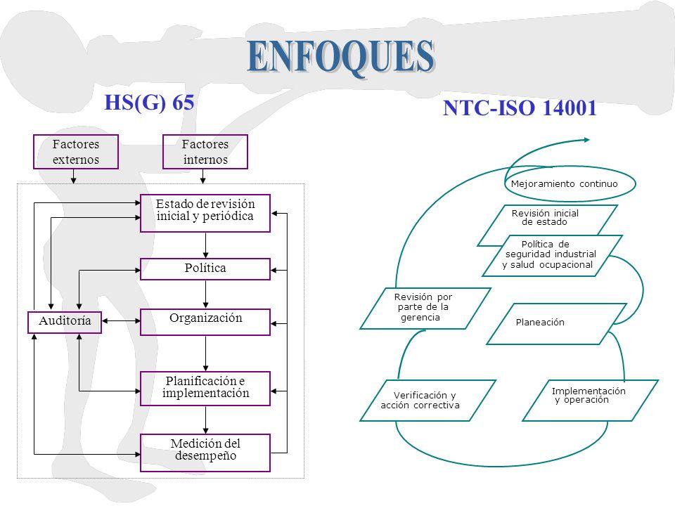 Factores externos Factores internos Estado de revisión inicial y periódica Política Organización Planificación e implementación Medición del desempeño