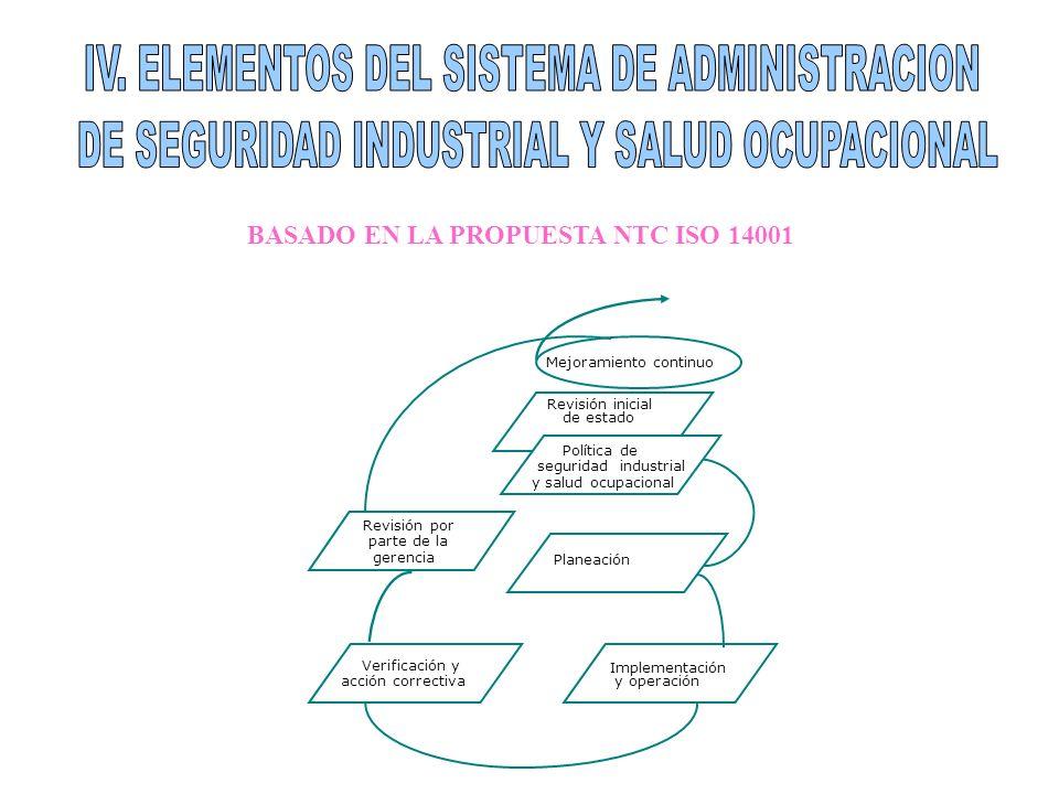 BASADO EN LA PROPUESTA NTC ISO 14001 Planeación Política de seguridad industrial y salud ocupacional Revisión por parte de la gerencia Verificación y