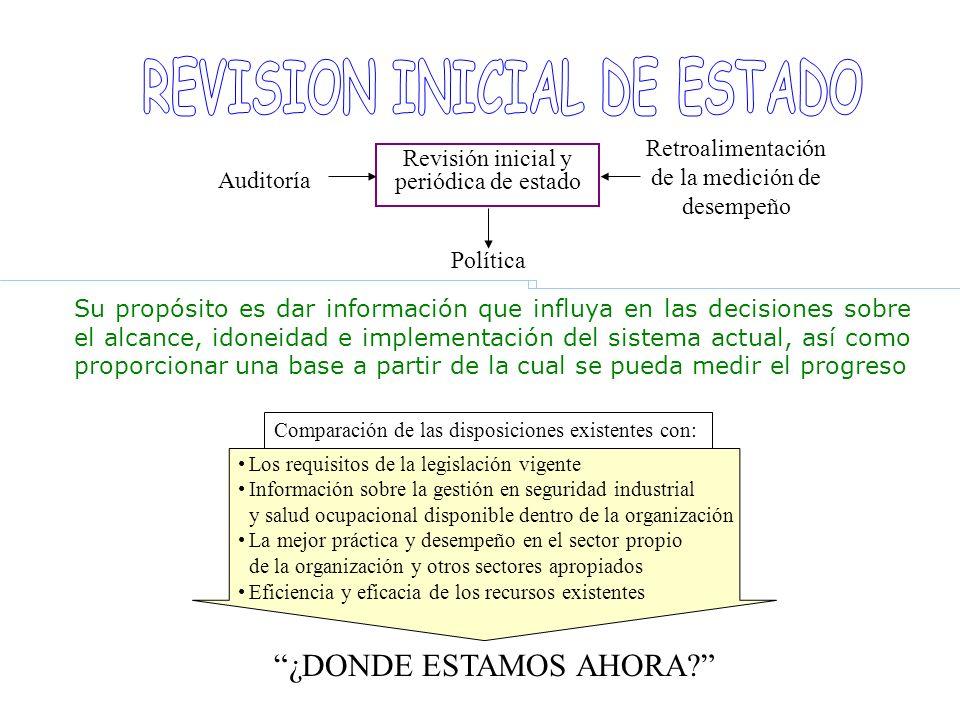 Revisión inicial y periódica de estado Retroalimentación de la medición de desempeño Política Auditoría Los requisitos de la legislación vigente Infor