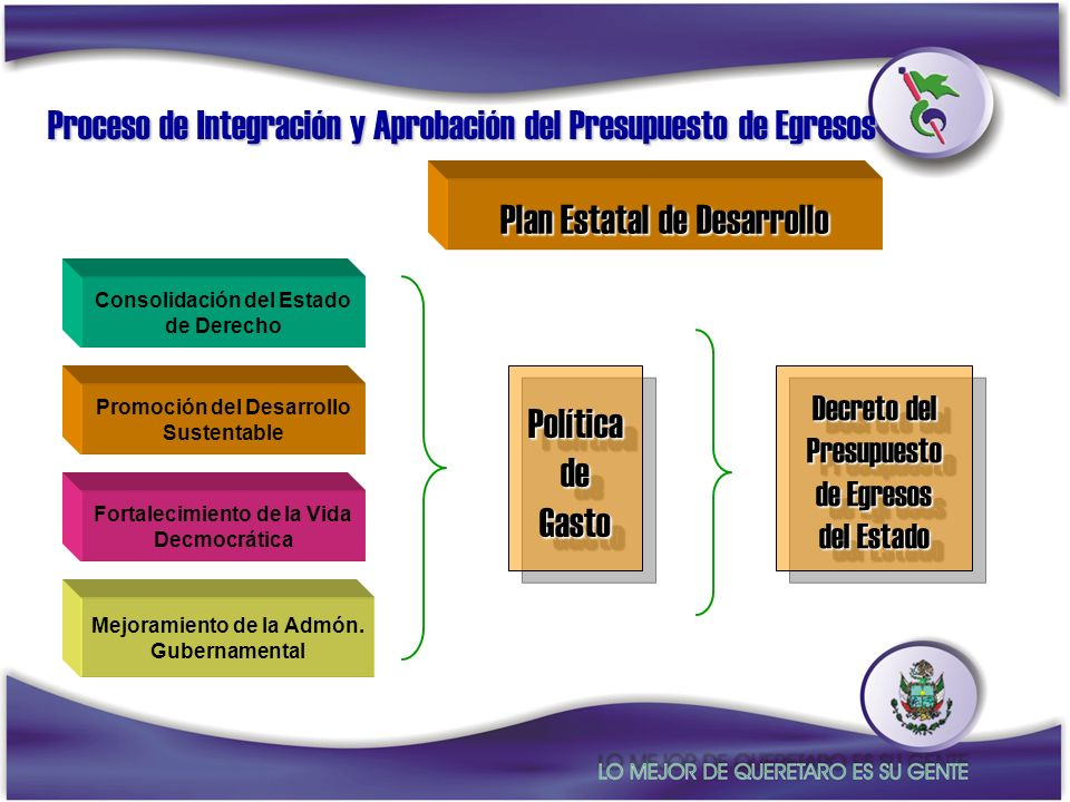 Proceso de Integración y Aprobación del Presupuesto de Egresos Plan Estatal de Desarrollo Consolidación del Estado de Derecho Promoción del Desarrollo