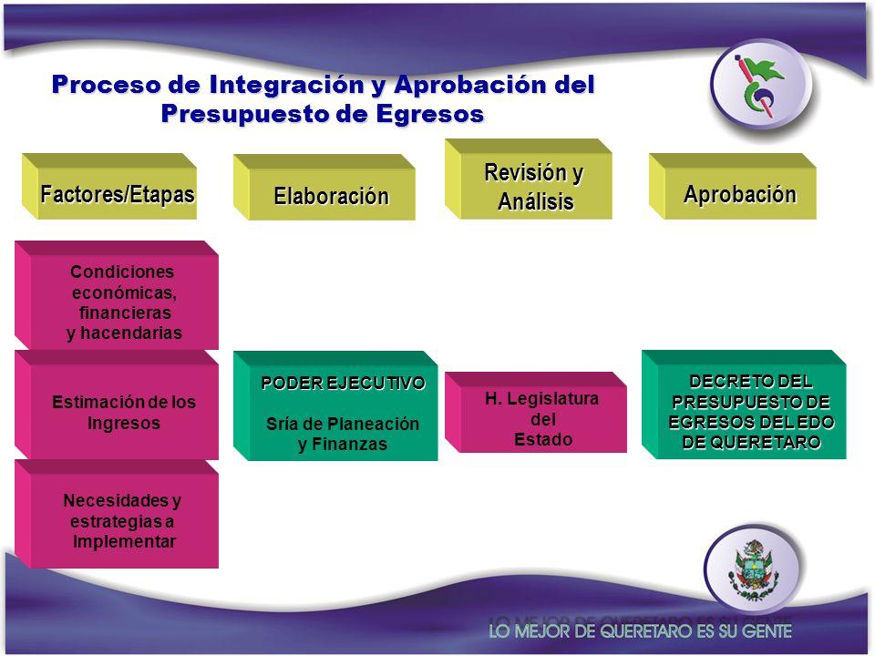Proceso de Integración y Aprobación del Presupuesto de Egresos Factores/Etapas Condiciones económicas, financieras y hacendarias Estimación de los Ing