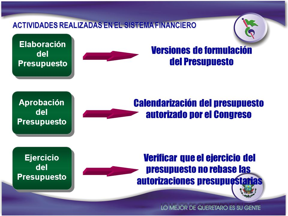 Elaboración del Presupuesto Versiones de formulación del Presupuesto Aprobación del Presupuesto Calendarización del presupuesto autorizado por el Cong