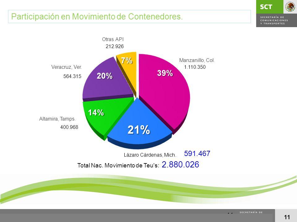 11 Participación en Movimiento de Contenedores. 1.110.350 591.467 400.968 564.315 212.926 Total Nac. Movimiento de Teu's: 2.880.026 Lázaro Cárdenas, M
