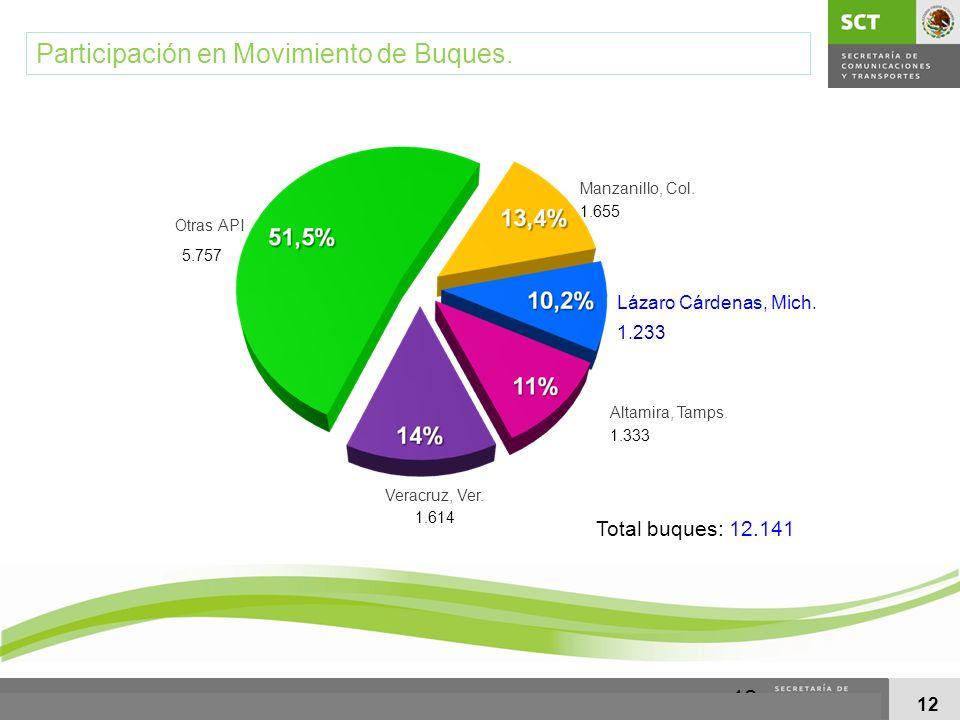 12 Participación en Movimiento de Buques. 1.655 1.233 1.333 1.614 5.757 Total buques: 12.141 Lázaro Cárdenas, Mich. Veracruz, Ver. Manzanillo, Col. Al