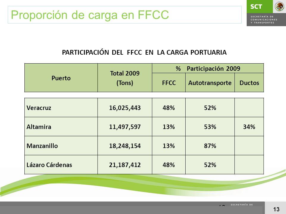 13 PARTICIPACIÓN DEL FFCC EN LA CARGA PORTUARIA Puerto Total 2009 (Tons) % Participación 2009 FFCCAutotransporteDuctos Veracruz16,025,44348%52% Altami
