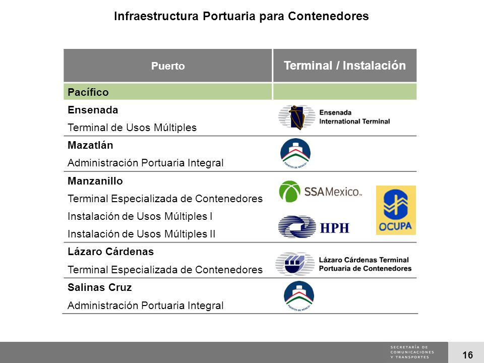 16 Puerto Terminal / Instalación Pacífico Ensenada Terminal de Usos Múltiples Mazatlán Administración Portuaria Integral Manzanillo Terminal Especiali