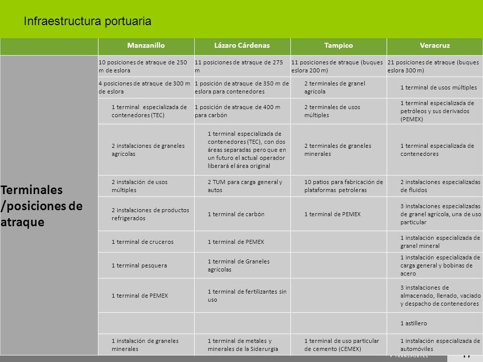 17 ManzanilloLázaro CárdenasTampicoVeracruz Terminales /posiciones de atraque 10 posiciones de atraque de 250 m de eslora 11 posiciones de atraque de
