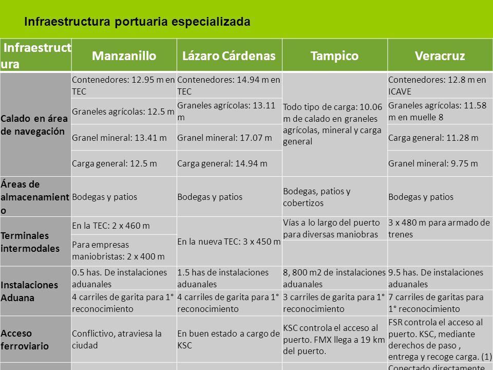 18 Infraestructura portuaria especializada Infraestruct ura ManzanilloLázaro CárdenasTampicoVeracruz Calado en área de navegación Contenedores: 12.95