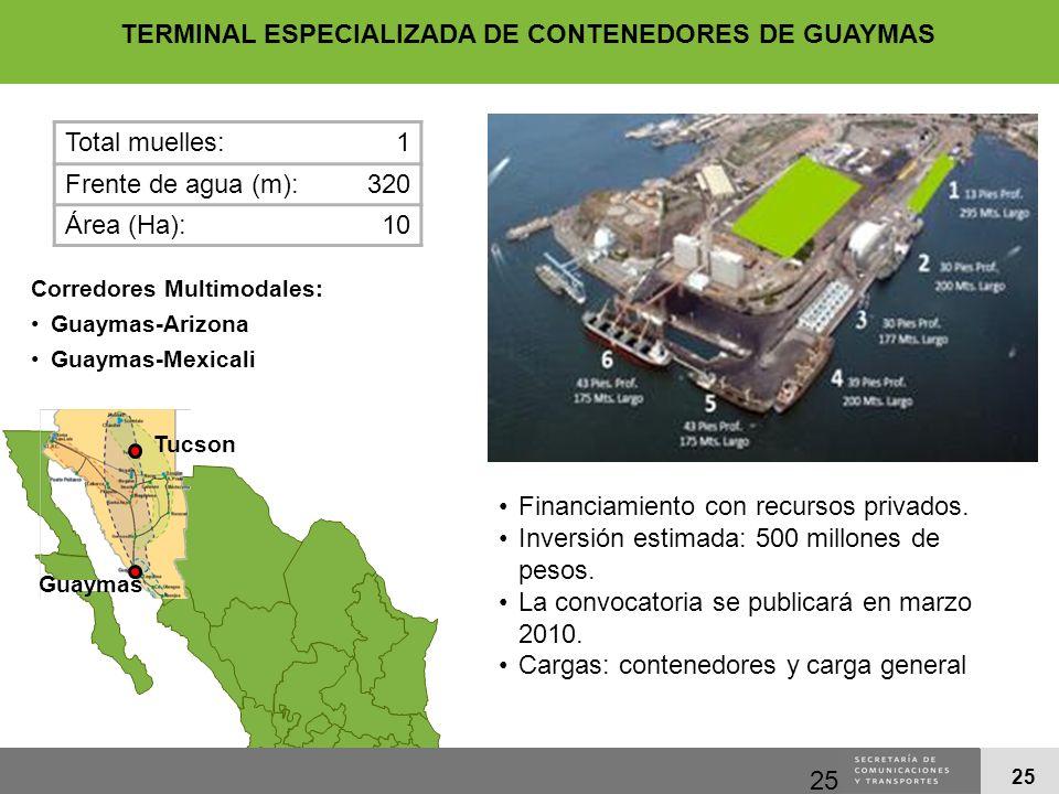 25 Total muelles:1 Frente de agua (m):320 Área (Ha):10 Guaymas Tucson Corredores Multimodales: Guaymas-Arizona Guaymas-Mexicali Financiamiento con rec