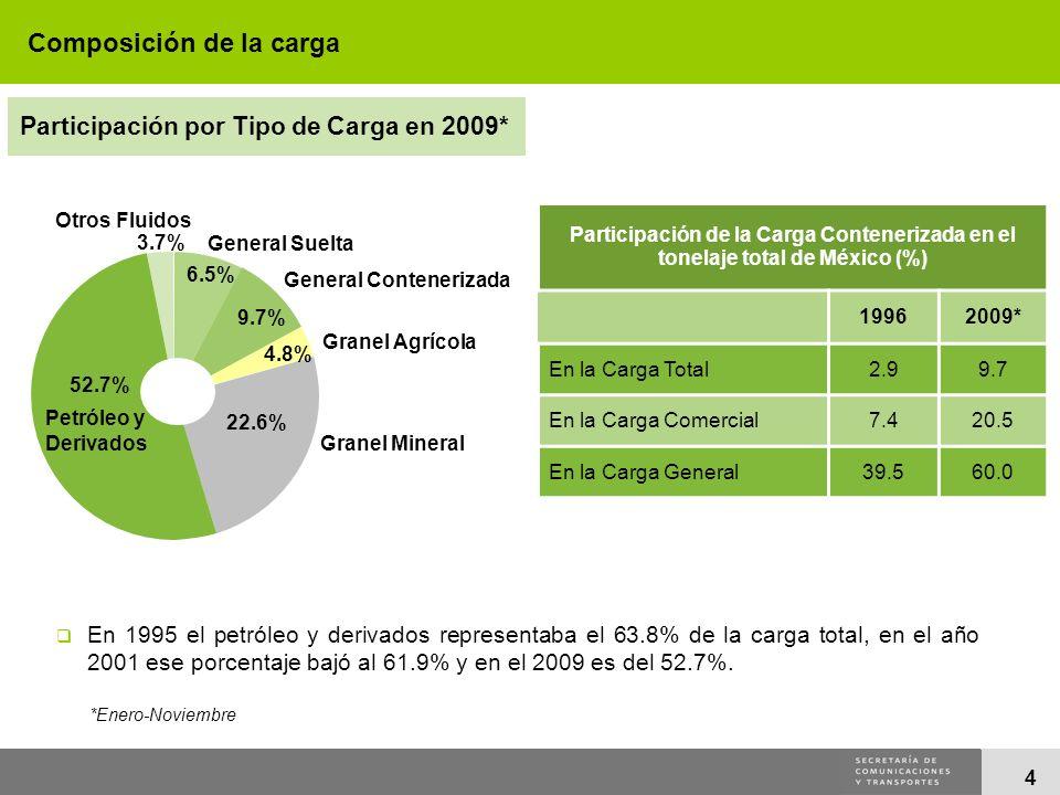 4 Participación de la Carga Contenerizada en el tonelaje total de México (%) 19962009* En la Carga Total2.99.7 En la Carga Comercial7.420.5 En la Carg
