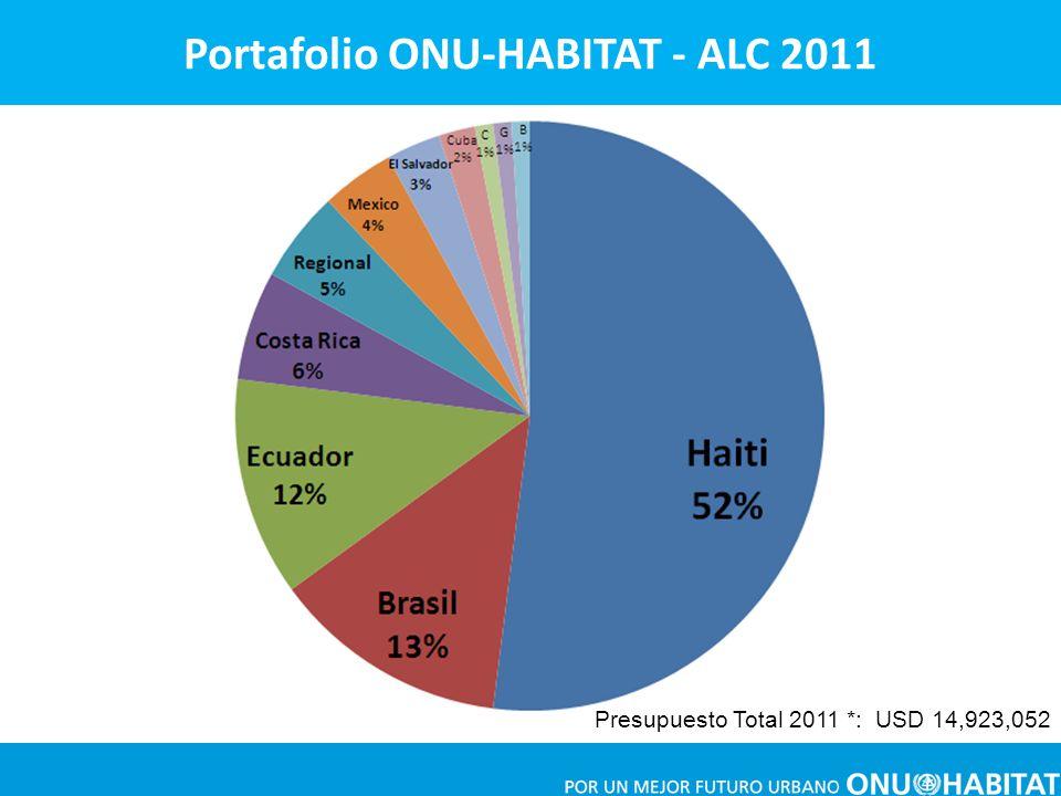 Presupuesto Total 2011 *: USD 14,923,052 Portafolio ONU-HABITAT - ALC 2011