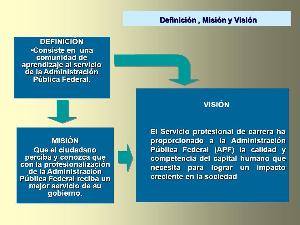 VISIÓN El Servicio profesional de carrera ha proporcionado a la Administración Pública Federal (APF) la calidad y competencia del capital humano que n
