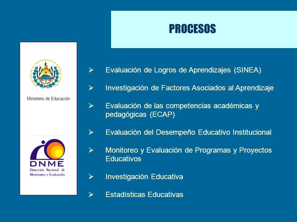 PROCESOS Evaluación de Logros de Aprendizajes (SINEA) Investigación de Factores Asociados al Aprendizaje Evaluación de las competencias académicas y p