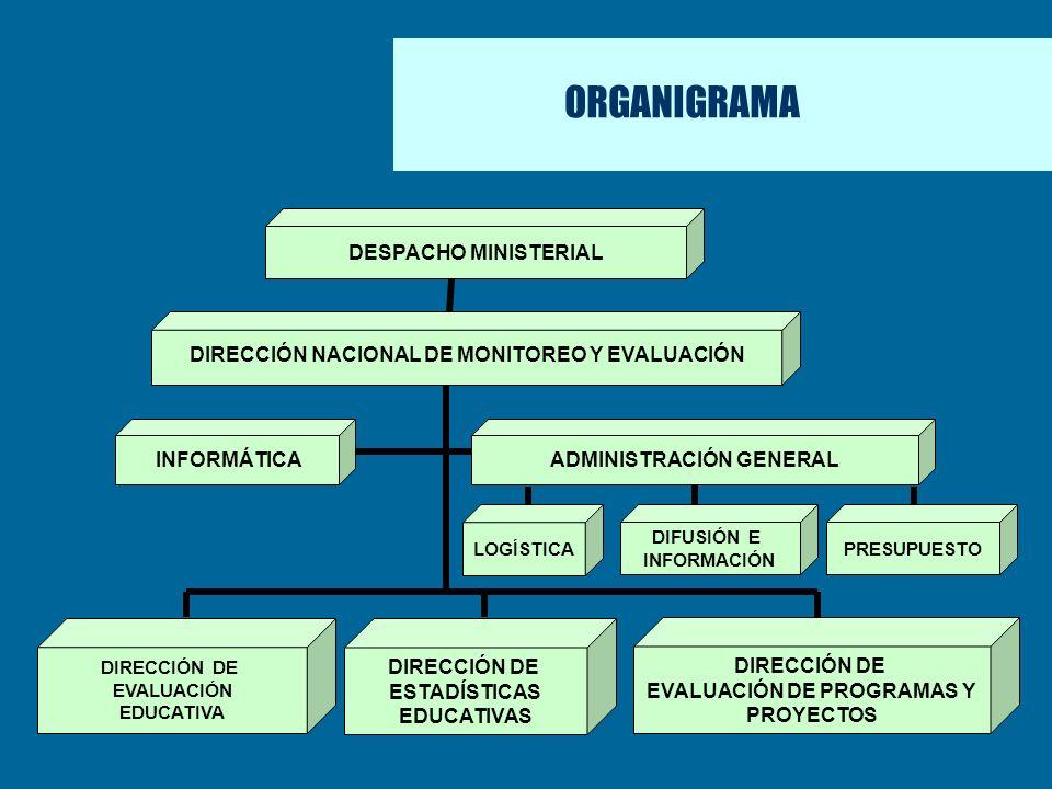 ORGANIGRAMA INFORMÁTICA ADMINISTRACIÓN GENERAL DIRECCIÓN NACIONAL DE MONITOREO Y EVALUACIÓN DIFUSIÓN E INFORMACIÓN PRESUPUESTO LOGÍSTICA DIRECCIÓN DE