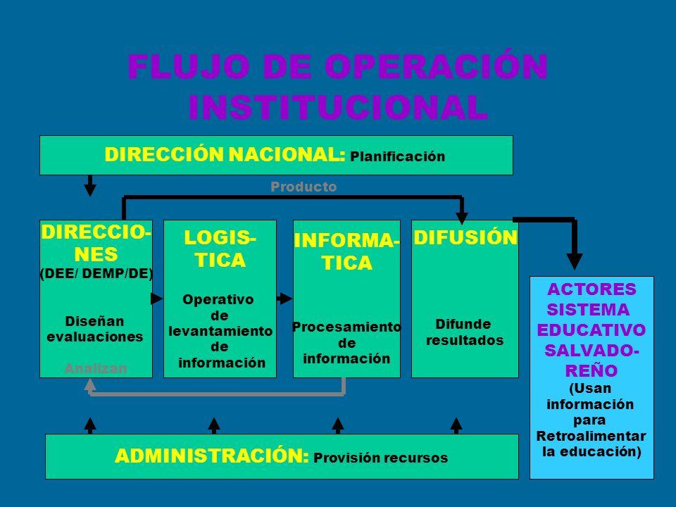 FLUJO DE OPERACIÓN INSTITUCIONAL DIRECCIÓN NACIONAL: Planificación DIRECCIO- NES (DEE/ DEMP/DE) Diseñan evaluaciones Analizan LOGIS- TICA Operativo de