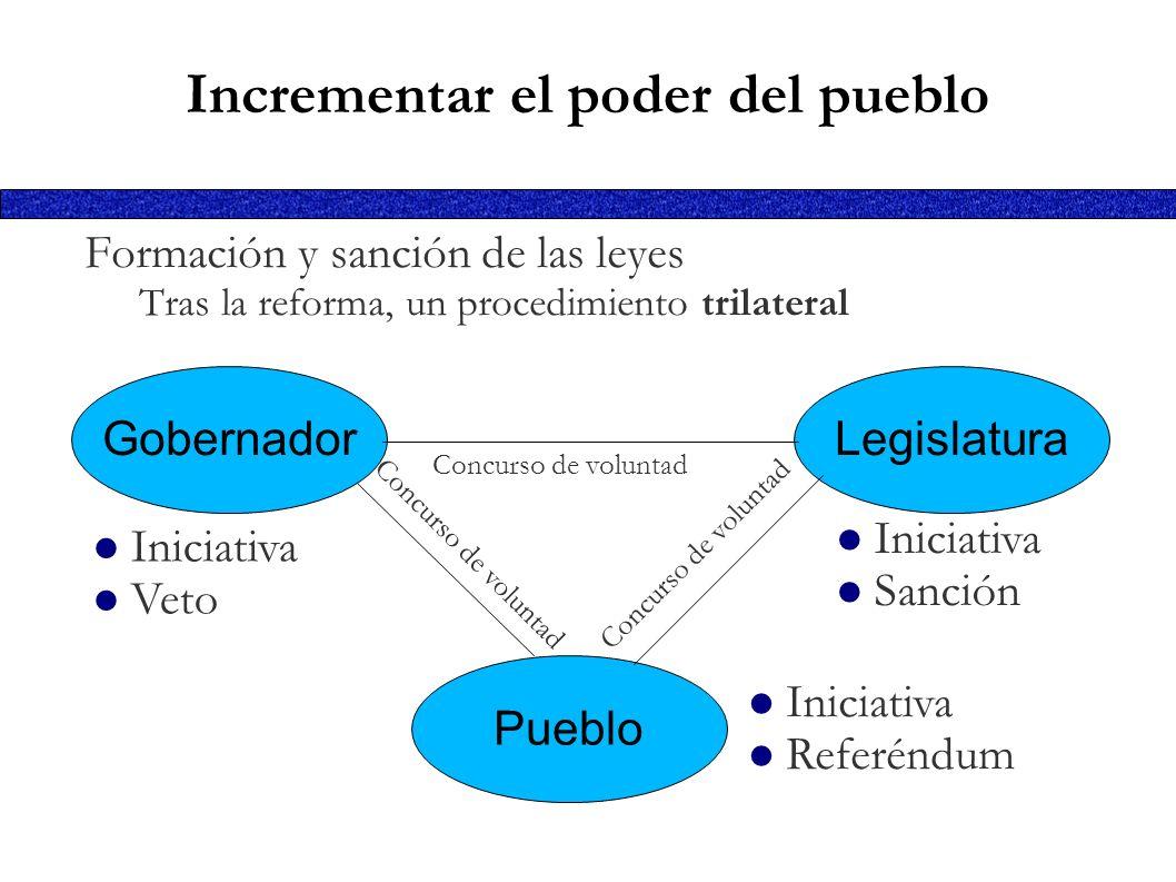 Concurso de voluntad Incrementar el poder del pueblo Formación y sanción de las leyes Tras la reforma, un procedimiento trilateral GobernadorLegislatu