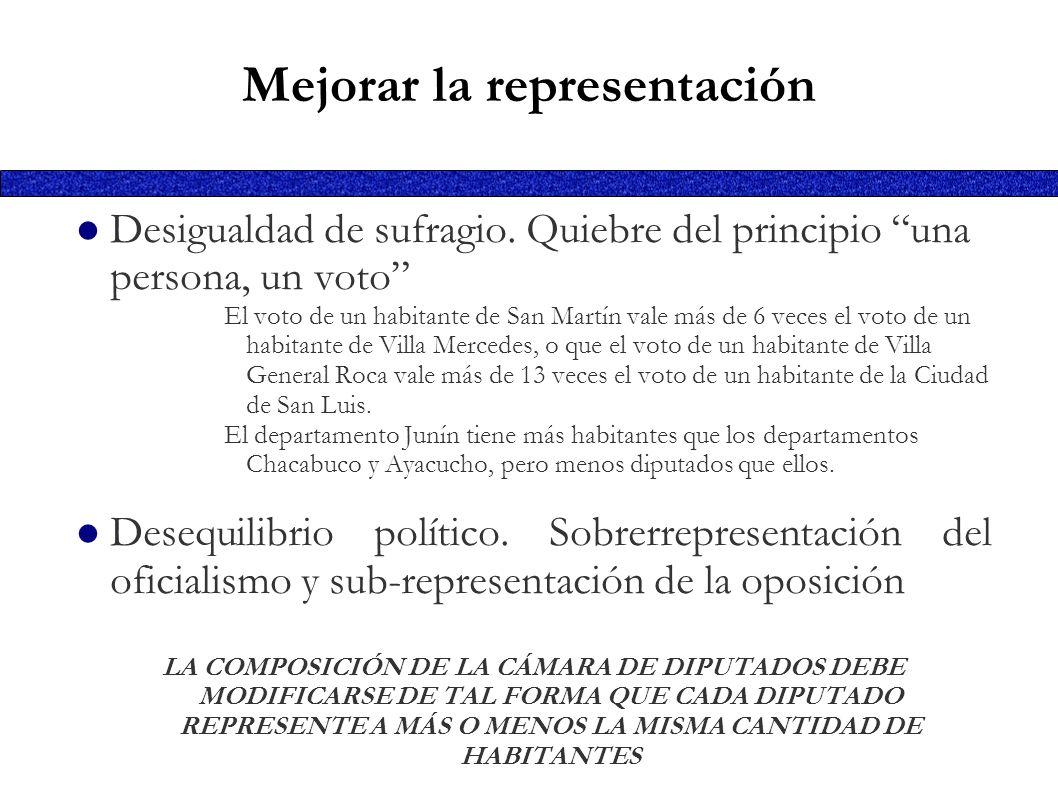 Desigualdad de sufragio. Quiebre del principio una persona, un voto El voto de un habitante de San Martín vale más de 6 veces el voto de un habitante
