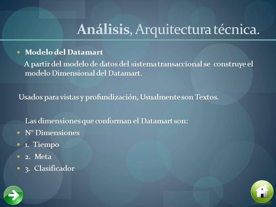 Análisis, Arquitectura técnica.
