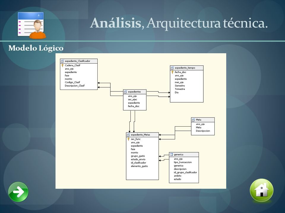 Análisis, Arquitectura técnica. Modelo Lógico
