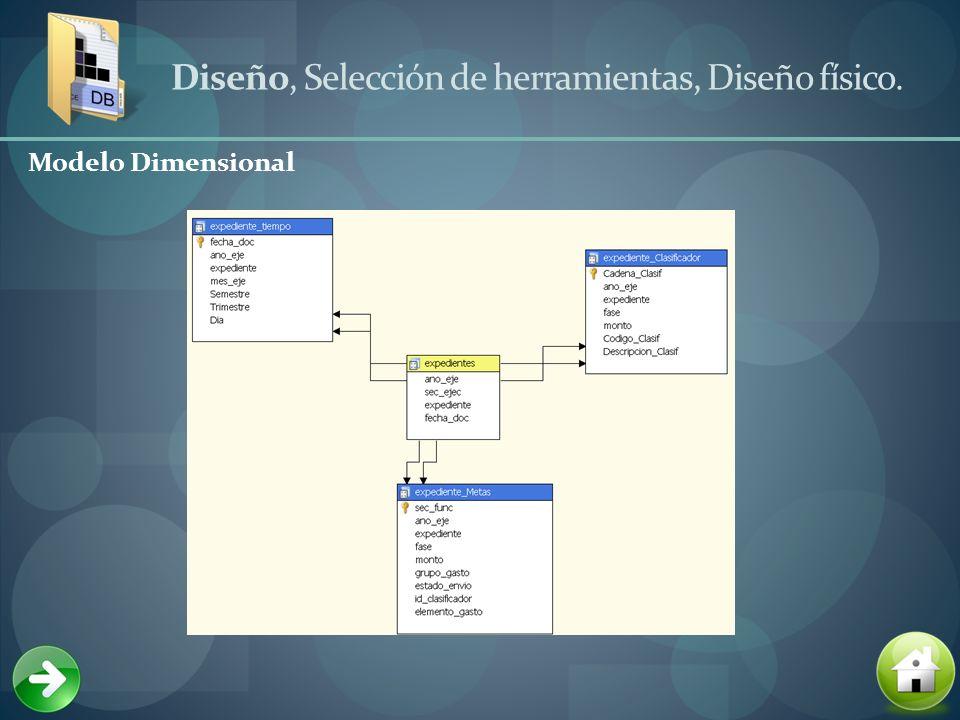Diseño, Selección de herramientas, Diseño físico. Modelo Dimensional