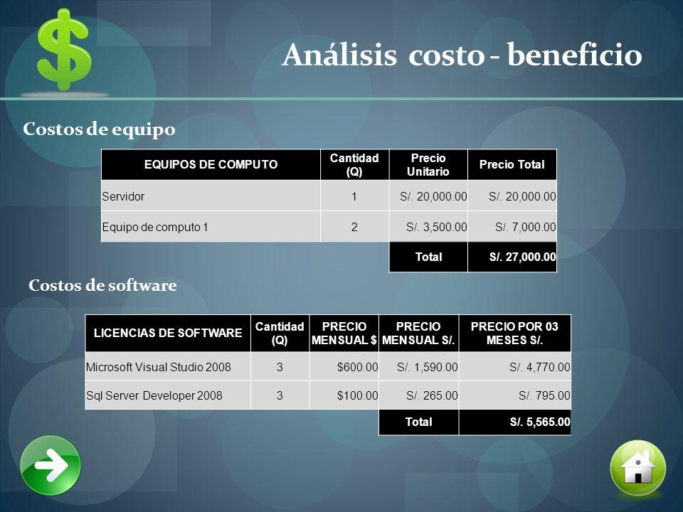 Análisis costo - beneficio Costos de equipo Costos de software LICENCIAS DE SOFTWARE Cantidad (Q) PRECIO MENSUAL $ PRECIO MENSUAL S/.
