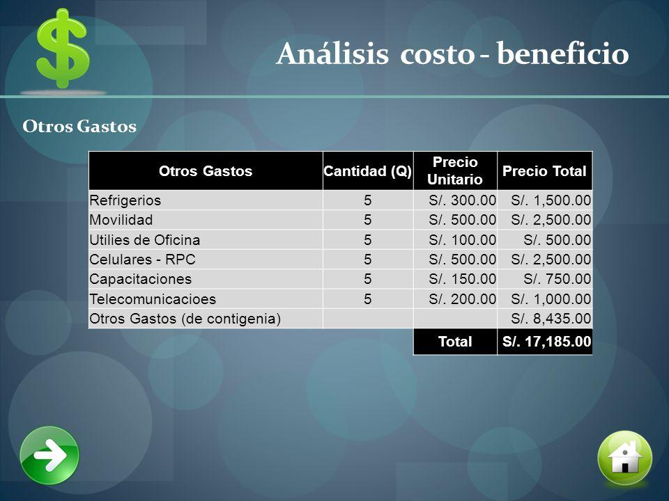 Análisis costo - beneficio Otros Gastos Cantidad (Q) Precio Unitario Precio Total Refrigerios5S/.