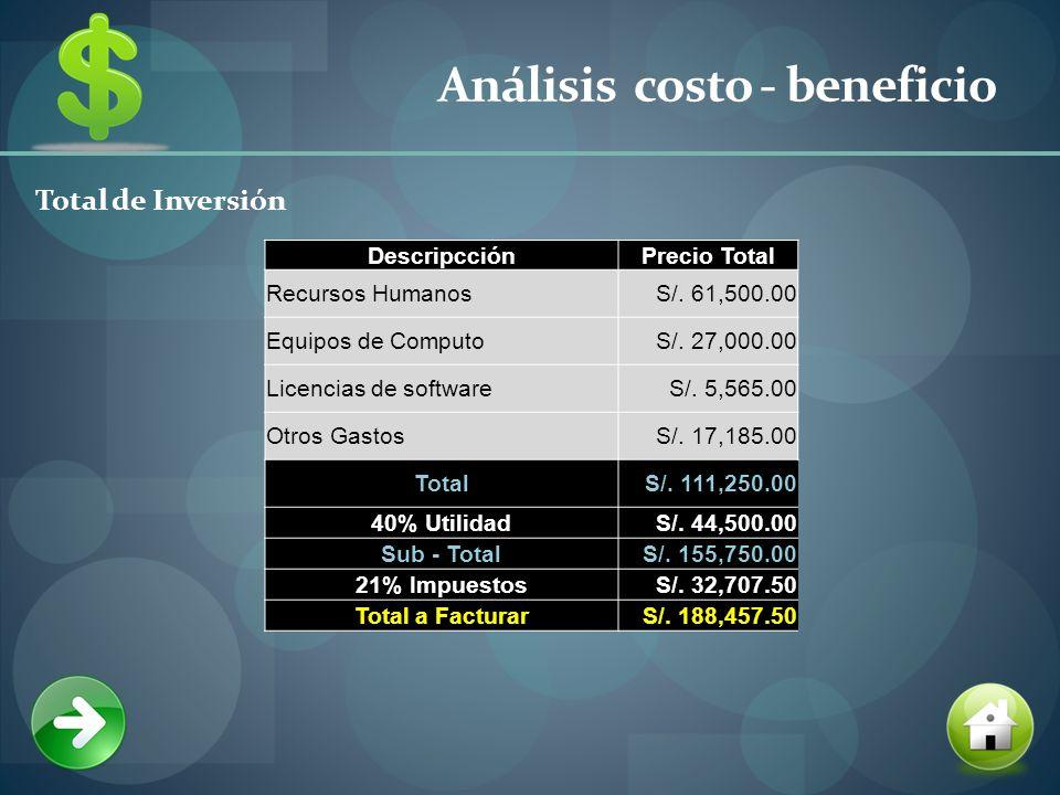 Análisis costo - beneficio Total de Inversión DescripcciónPrecio Total Recursos HumanosS/.