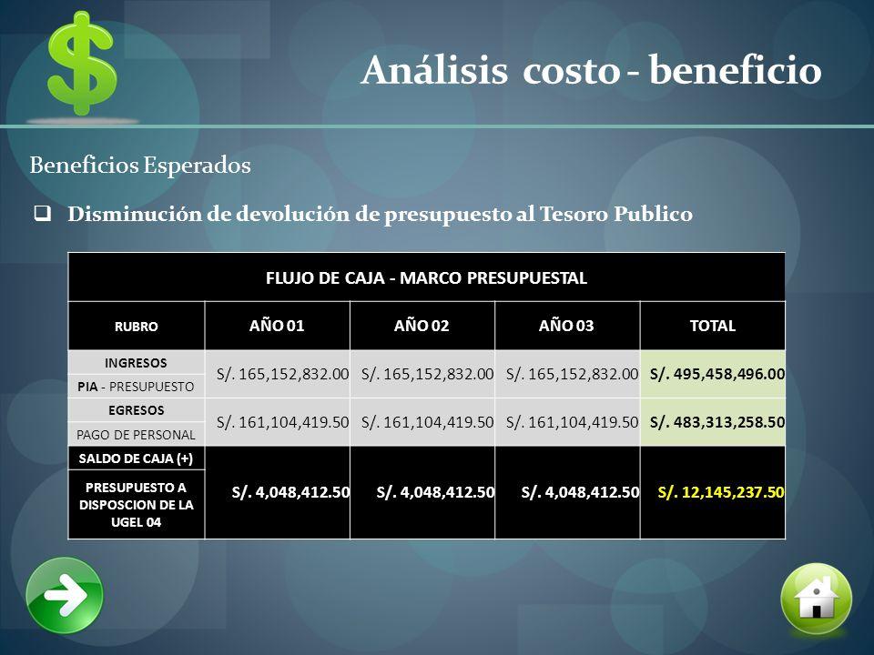 Análisis costo - beneficio Beneficios Esperados Disminución de devolución de presupuesto al Tesoro Publico FLUJO DE CAJA - MARCO PRESUPUESTAL RUBRO AÑO 01AÑO 02AÑO 03TOTAL INGRESOS S/.