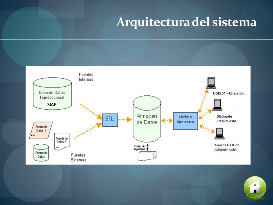 Diseño de la propuesta Planificación, Planificación del Proyecto.