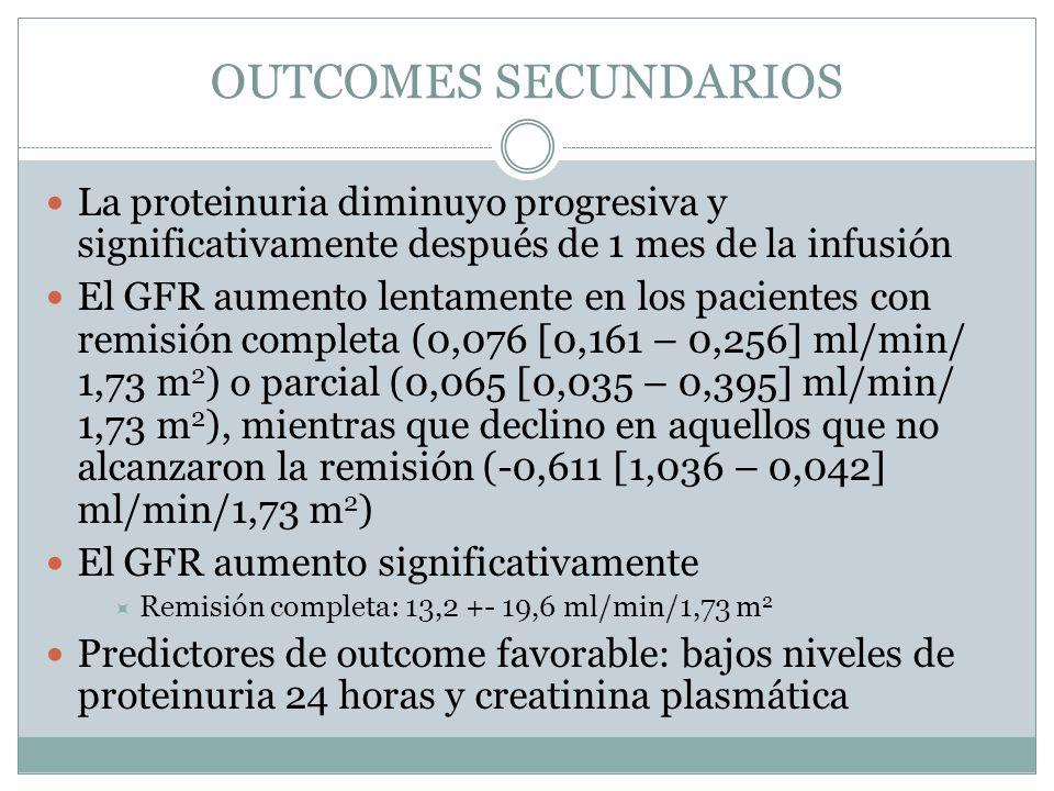 OUTCOMES SECUNDARIOS La proteinuria diminuyo progresiva y significativamente después de 1 mes de la infusión El GFR aumento lentamente en los paciente