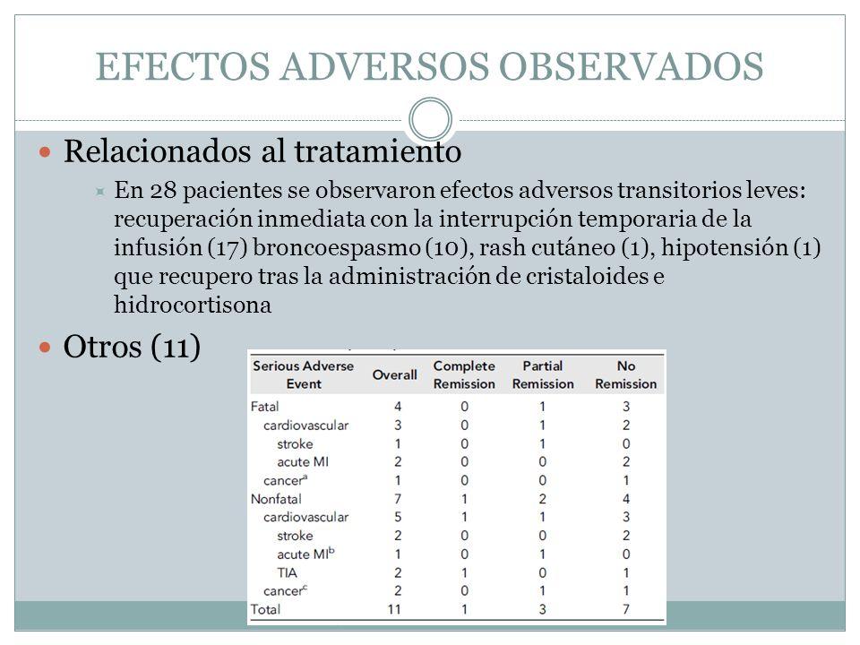 EFECTOS ADVERSOS OBSERVADOS Relacionados al tratamiento En 28 pacientes se observaron efectos adversos transitorios leves: recuperación inmediata con