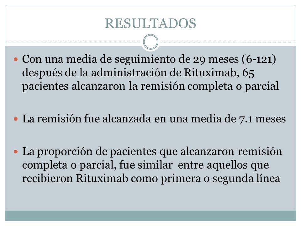 RESULTADOS Con una media de seguimiento de 29 meses (6-121) después de la administración de Rituximab, 65 pacientes alcanzaron la remisión completa o