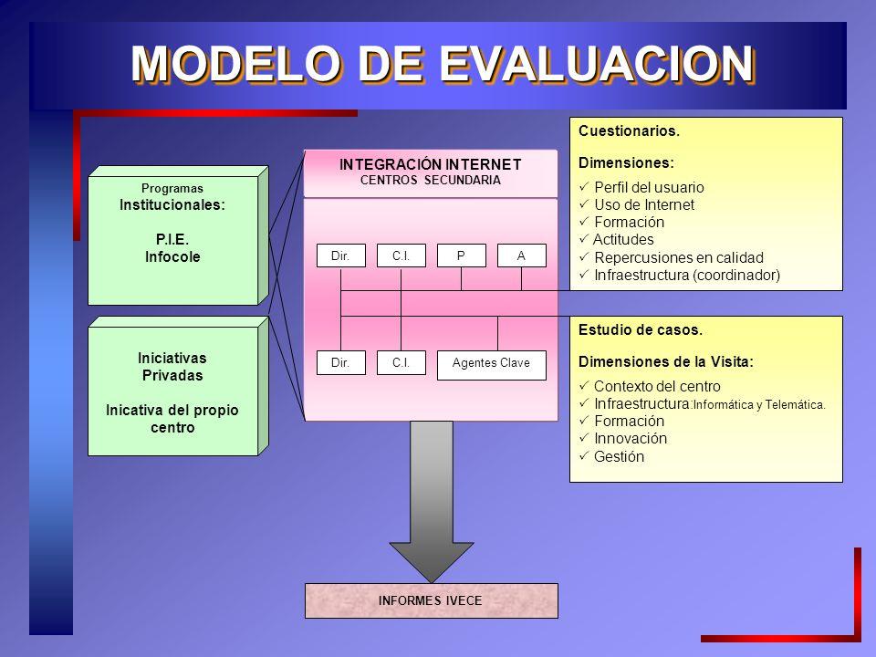 MODELO DE EVALUACION Programas Institucionales: P.I.E.