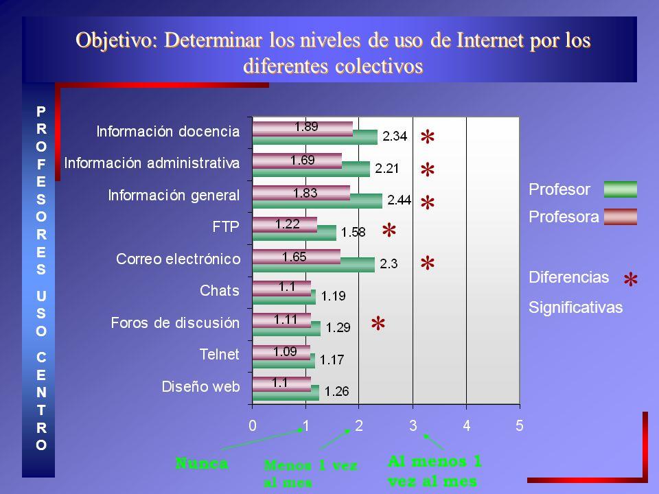 Objetivo: Determinar los niveles de uso de Internet por los diferentes colectivos PROFESORESUSOCENTROPROFESORESUSOCENTRO * * * * * * Profesora Profesor Diferencias Significativas * Menos 1 vez al mes Al menos 1 vez al mes Nunca