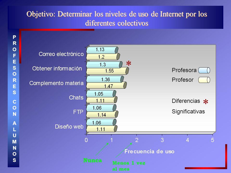 Objetivo: Determinar los niveles de uso de Internet por los diferentes colectivos PROFESORESCONALUMNOSPROFESORESCONALUMNOS * * Profesor Profesora Diferencias Significativas Menos 1 vez al mes Nunca