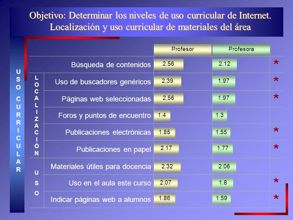 Objetivo: Determinar los niveles de uso curricular de Internet.