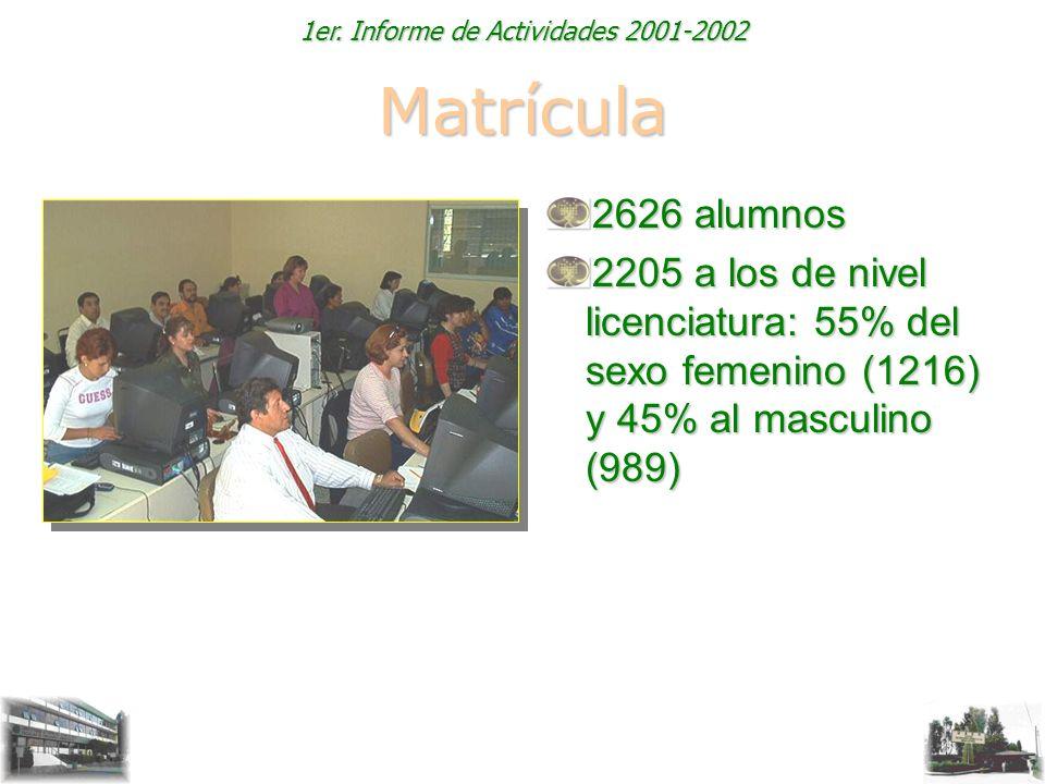 1er. Informe de Actividades 2001-2002 Matrícula 2626 alumnos 2205 a los de nivel licenciatura: 55% del sexo femenino (1216) y 45% al masculino (989)