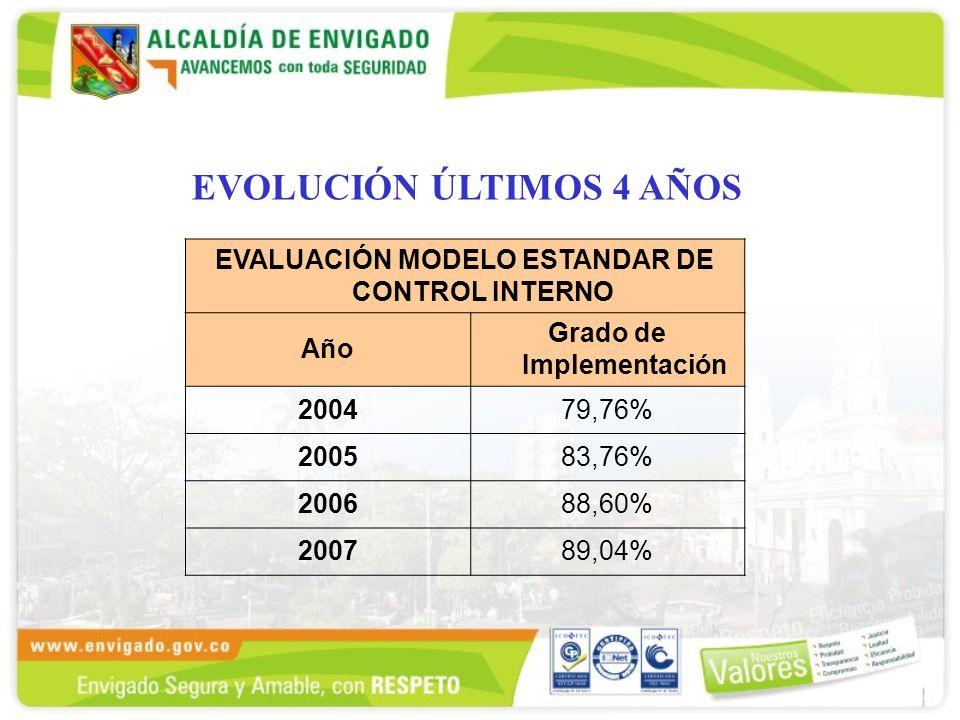 EVALUACIÓN MODELO ESTANDAR DE CONTROL INTERNO Año Grado de Implementación 200479,76% 200583,76% 200688,60% 200789,04% EVOLUCIÓN ÚLTIMOS 4 AÑOS