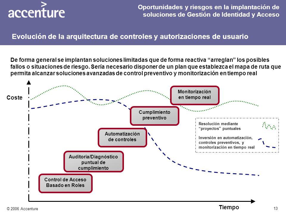 13 © 2006 Accenture De forma general se implantan soluciones limitadas que de forma reactiva arreglan los posibles fallos o situaciones de riesgo. Ser