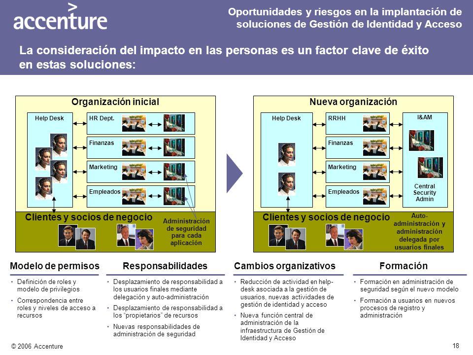 18 © 2006 Accenture Organización inicial Modelo de permisos Definición de roles y modelo de privilegios Correspondencia entre roles y niveles de acces