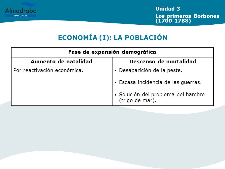 ECONOMÍA (I): LA POBLACIÓN Unidad 3 Los primeros Borbones (1700-1788) Fase de expansión demográfica Aumento de natalidadDescenso de mortalidad Por rea