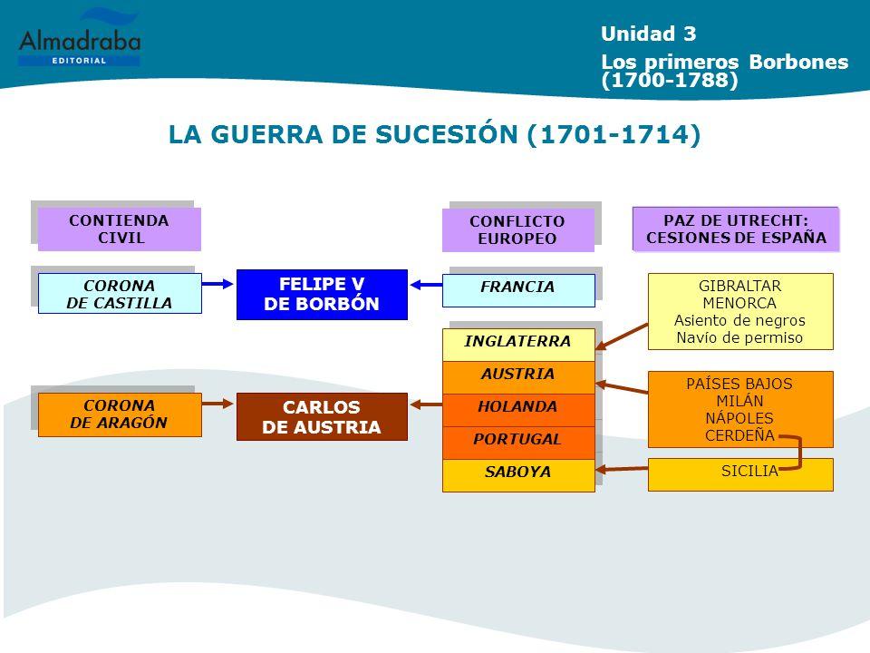 LA GUERRA DE SUCESIÓN (1701-1714) Unidad 3 Los primeros Borbones (1700-1788) SABOYA PORTUGAL HOLANDA AUSTRIA CORONA DE CASTILLA CORONA DE CASTILLA CON