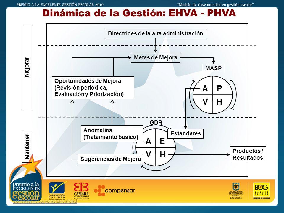 PREMIO A LA EXCELENTE GESTIÓN ESCOLAR - 2011 COPYRIGHT: Corporación Calidad Dinámica de la Gestión: EHVA - PHVA Directrices de la alta administración