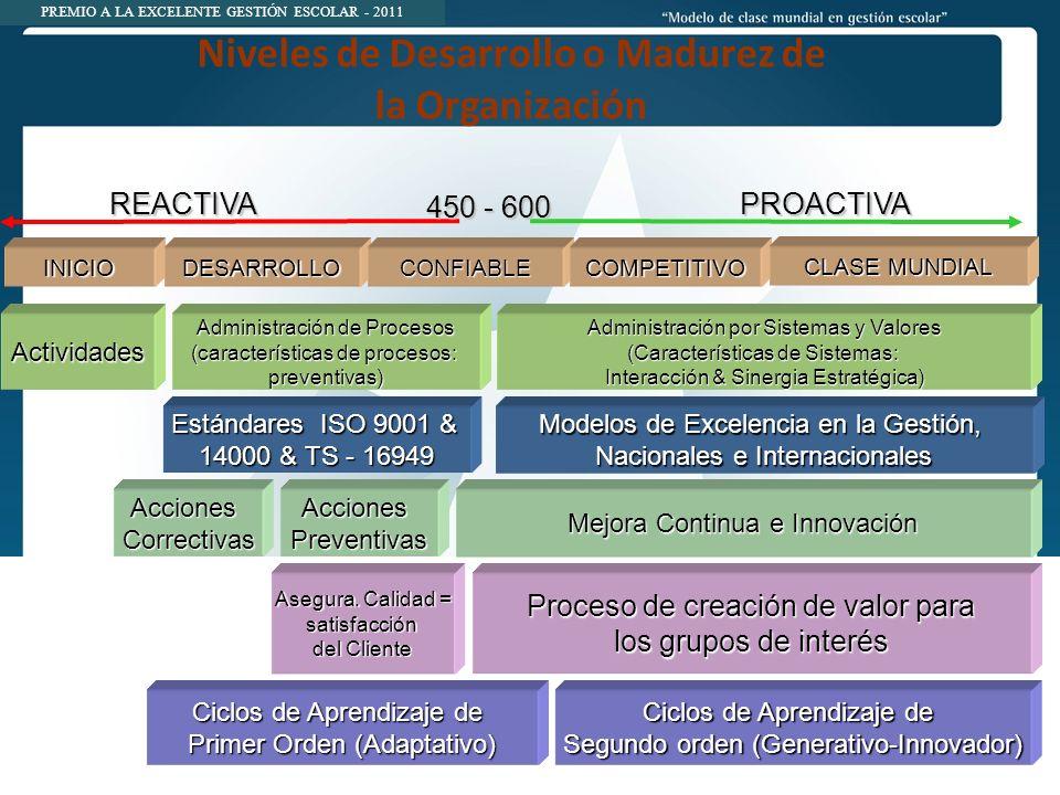 PREMIO A LA EXCELENTE GESTIÓN ESCOLAR - 2011 Niveles de Desarrollo o Madurez de la Organización INICIODESARROLLOCONFIABLECOMPETITIVO Estándares ISO 9001 & 14000 & TS - 16949 Proceso de creación de valor para los grupos de interés Asegura.