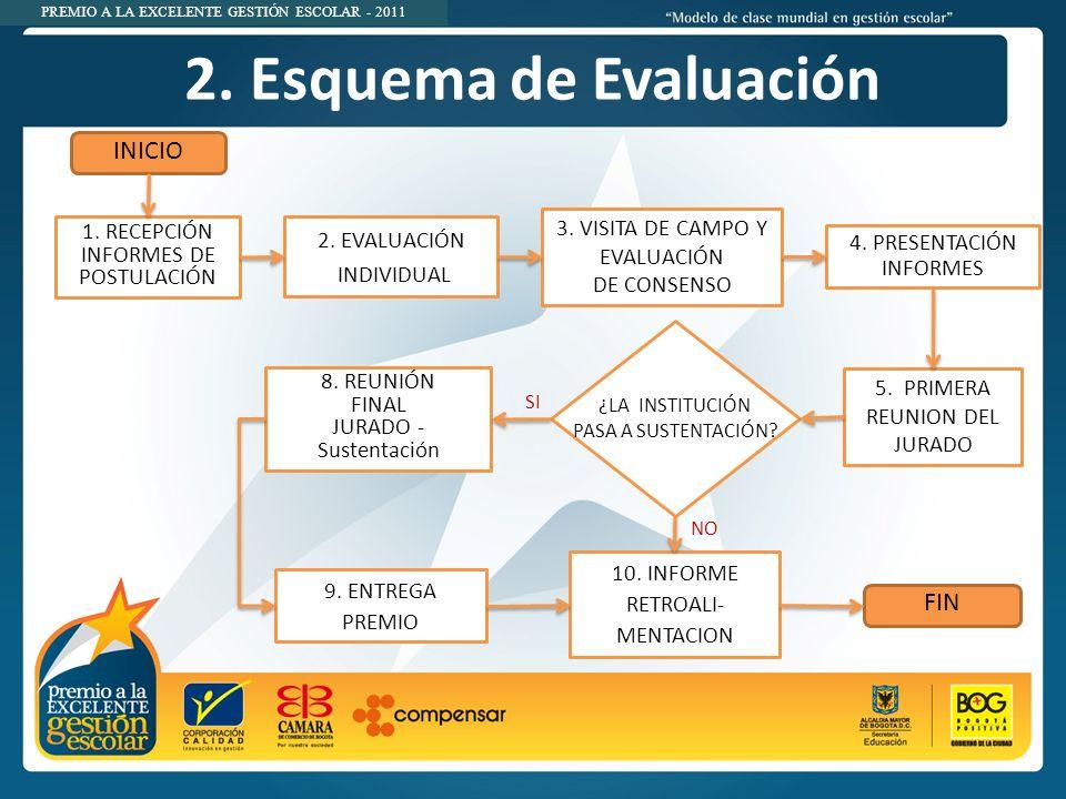 PREMIO A LA EXCELENTE GESTIÓN ESCOLAR - 2011 1.RECEPCIÓN INFORMES DE POSTULACIÓN 2.