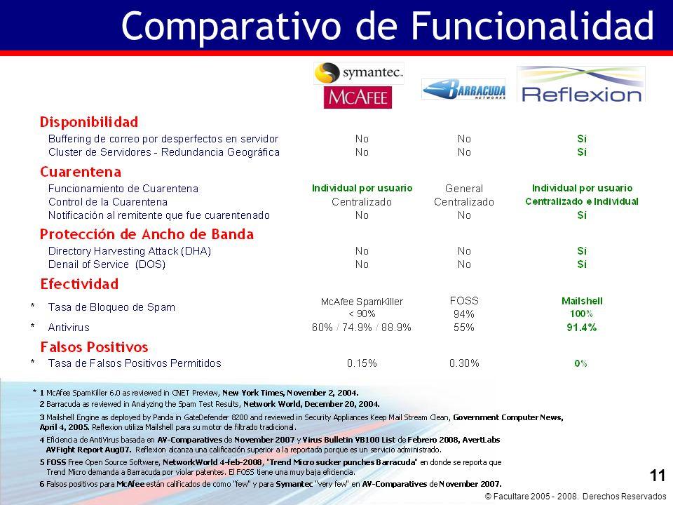 © Facultare 2005 - 2008. Derechos Reservados 10 Comparativo de Funcionalidad